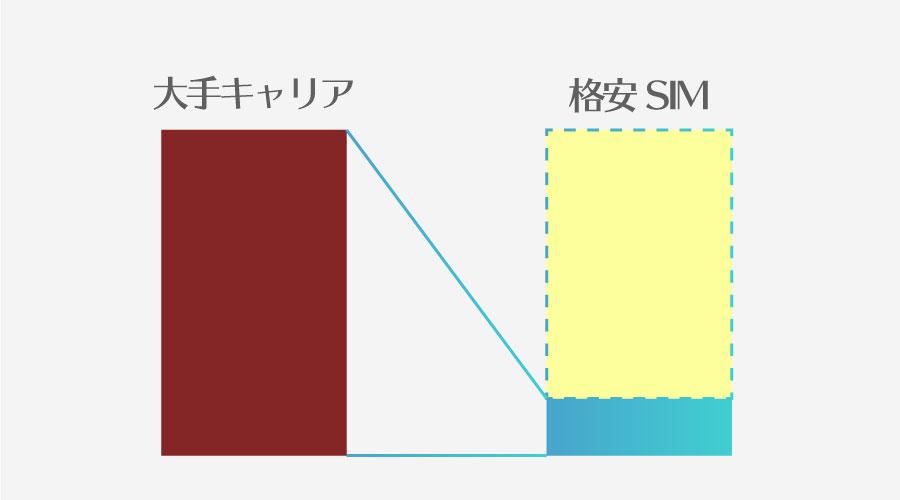 格安SIM料金イメージ