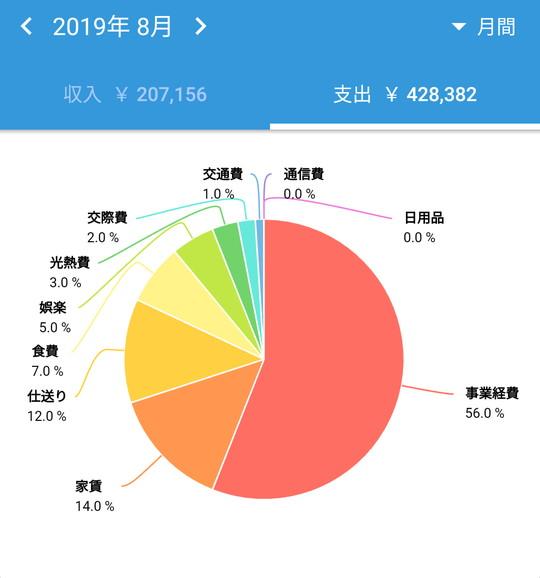 2019年8月のFIRE家計簿