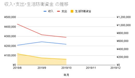 収入・支出・生活防衛資金 の推移_10月