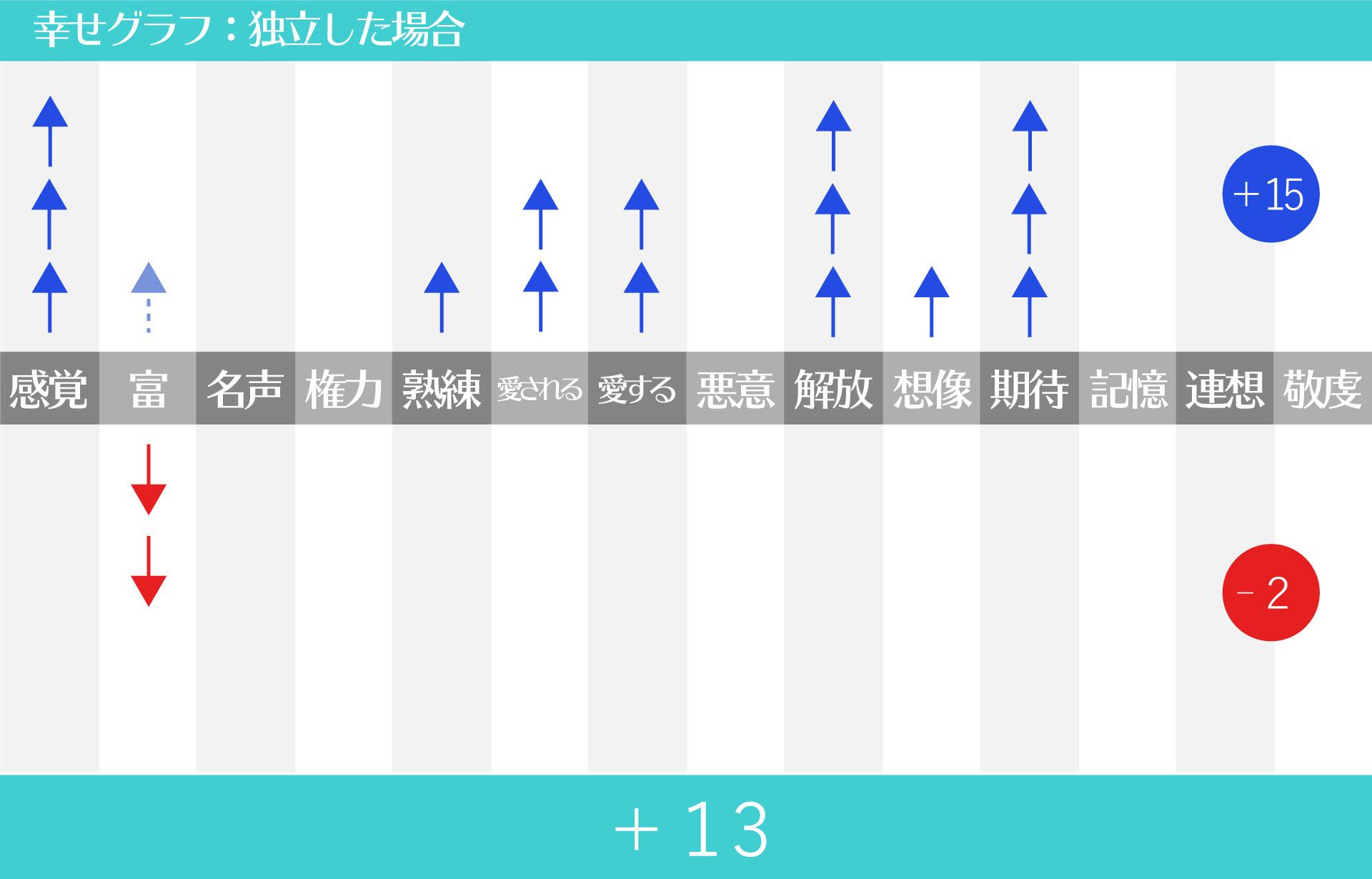 幸せグラフ_独立した場合