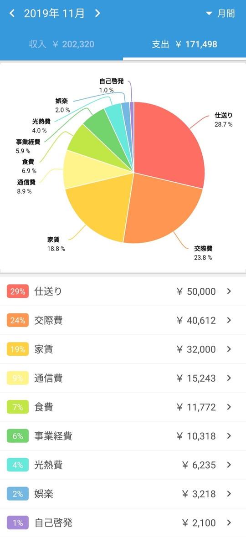 2019年11月のFIREひこブログの家計簿