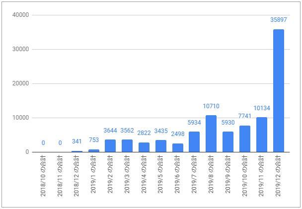 ひこすけのブログ収益推移1809-1912