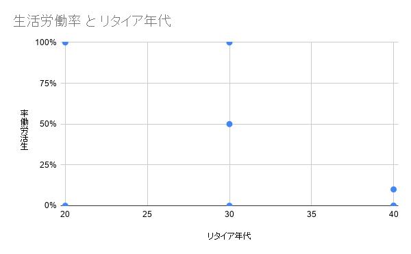 FIRE・セミリタイア・アーリーリタイア定義_元データ