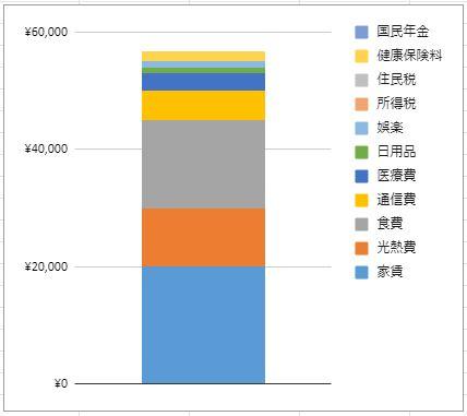 ③生活費+税金・社会保険料の総計