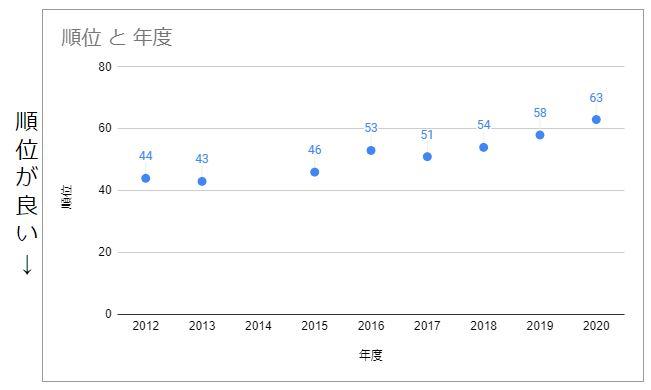 世界幸福度報告2020_日本の順位
