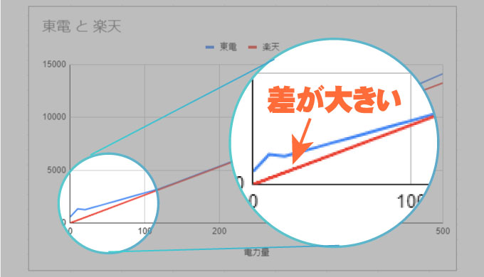 東電と楽天の電気料金の差