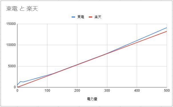 東電と楽天の電気料金比較グラフ
