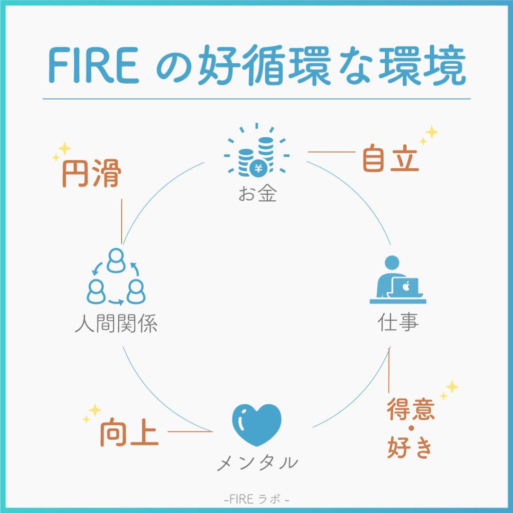 FIREムーブメント-好循環な環境