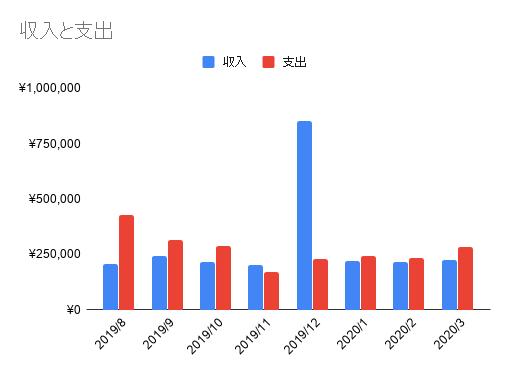 2003_収入と支出