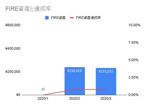 2003_FIRE資産と達成率