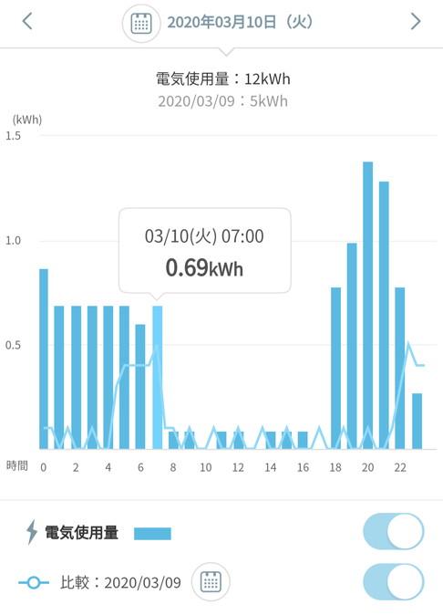楽天でんき電気使用量グラフ