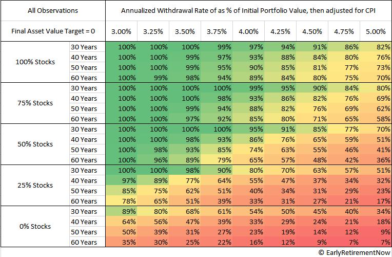 株式比率と退職期間別のSWRの成功率(1871-2015)