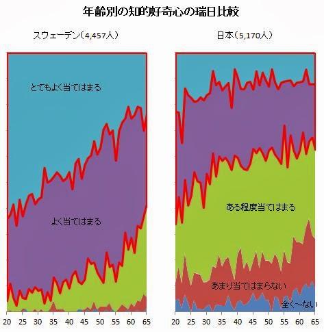 データえっせい_ 成人の知的好奇心の国際比較