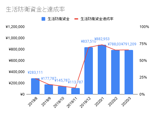 2003_生活防衛資金と達成率