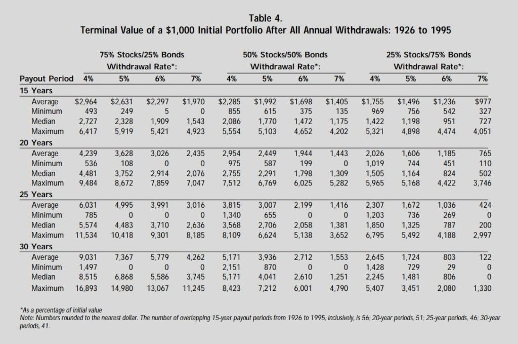 retirement-savings-choosing-a-withdrawal-rate-that-is-sustainable_table4