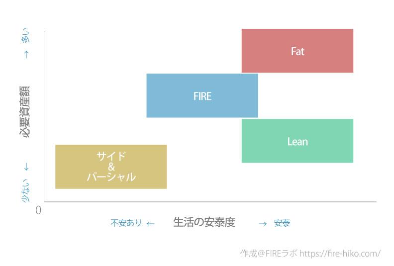 いろいろなFIREムーブメントの違い(6種)