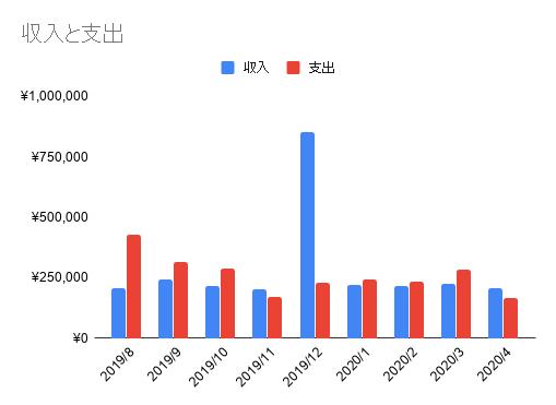 2004_収入と支出