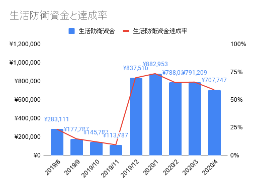 2004_生活防衛資金と達成率
