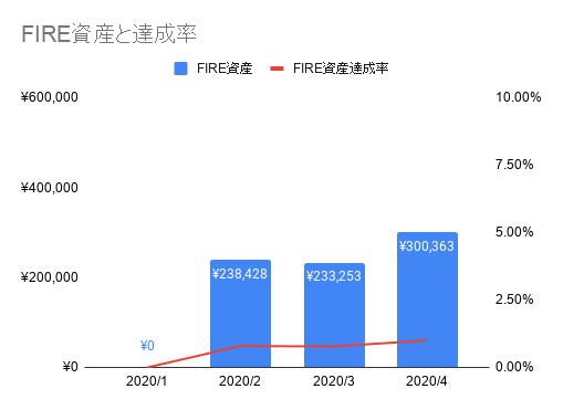 2004_FIRE資産と達成率