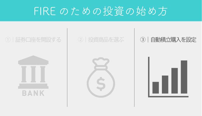 ③|自動積立購入を設定②|投資商品を選ぶ①|証券口座を開設するFIREのための投資の始め方