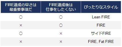 FIREスタイル診断
