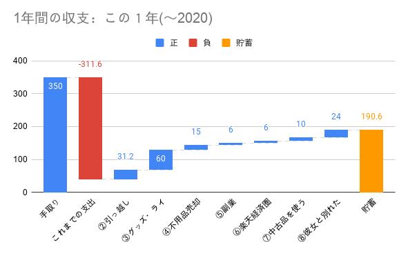 この1年(~2020)_貯金0から200万円までの推移