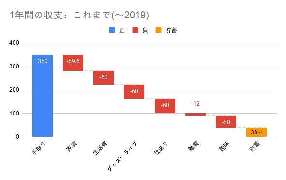 これまで(~2019)_貯金0から200万円までの推移