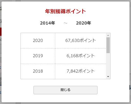 楽天経済圏_通算獲得ポイント