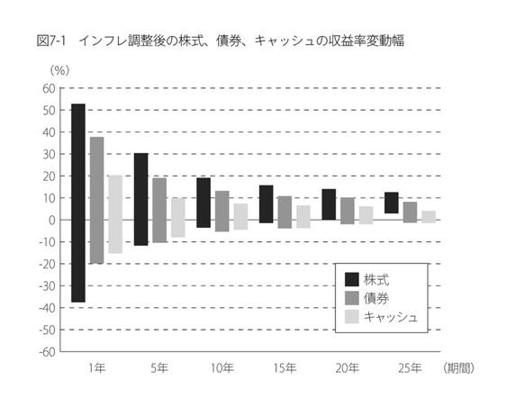 インフレ調整後の株式、債券、キャッシュの収益率変動幅