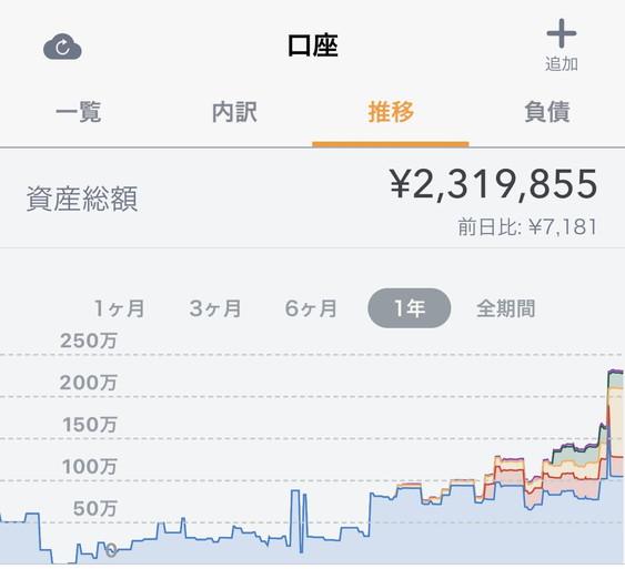貯金0から200万円までの推移