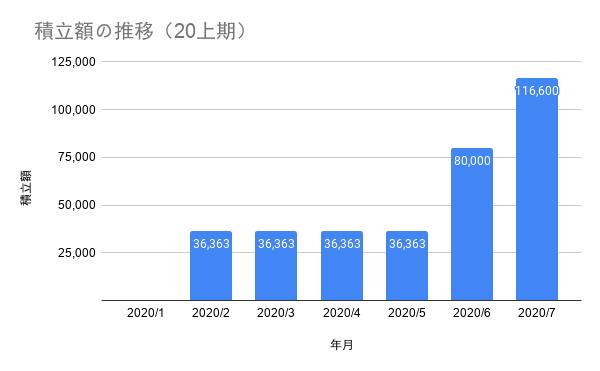 FIREラボ 積立額の推移(20上期)