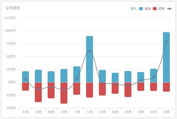 2020年06月のFIREラボのFIRE家計簿_収支
