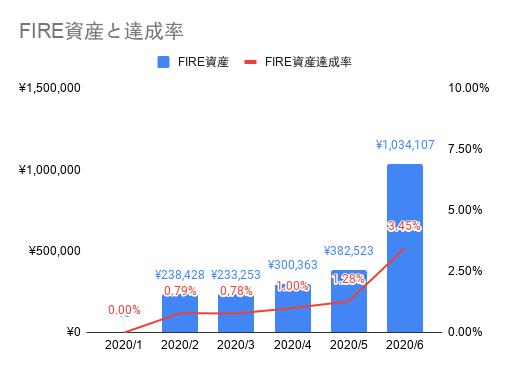 2020年06月のFIREラボのFIRE家計簿_FIRE資産と達成率