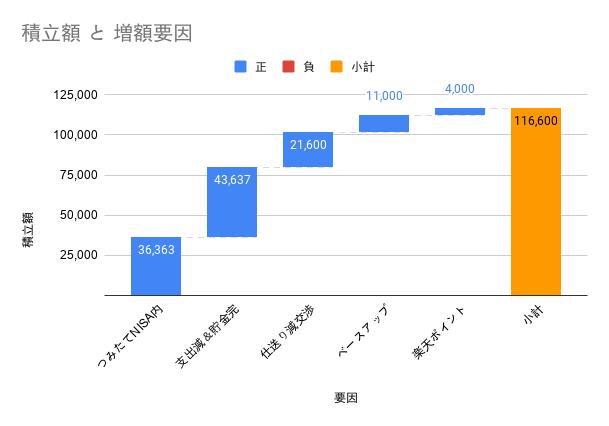 FIREラボ 積立額と増額要因2007
