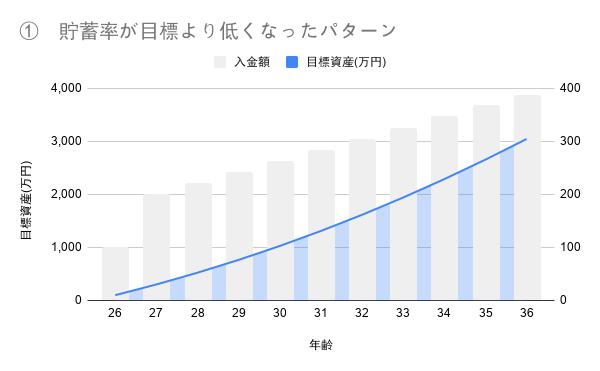 fire目標年齢 シミュレーション1_グラフ
