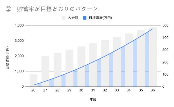 fire目標年齢 シミュレーション2_グラフ