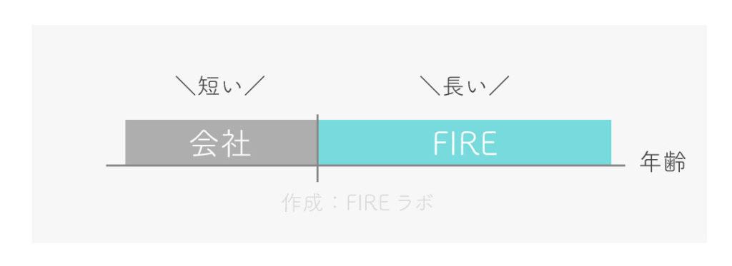 iDeCo-FIRE・セミリタイア-期間