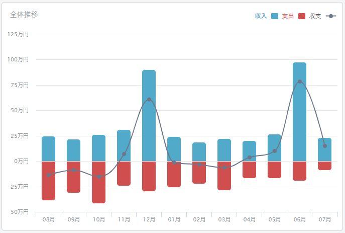 2020年07月のFIREラボのFIRE家計簿_収支