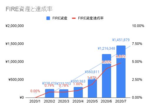 2020年07月のFIREラボのFIRE家計簿_FIRE資産と達成率
