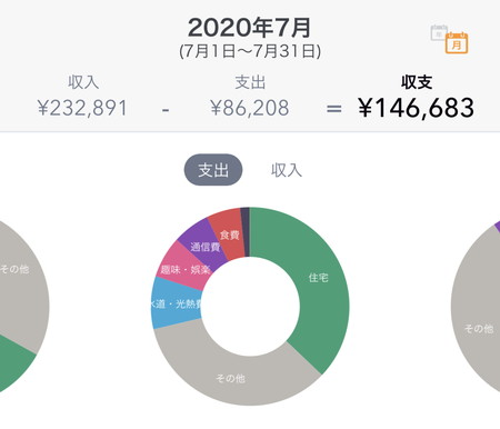 2020年07月のFIREラボのFIRE家計簿