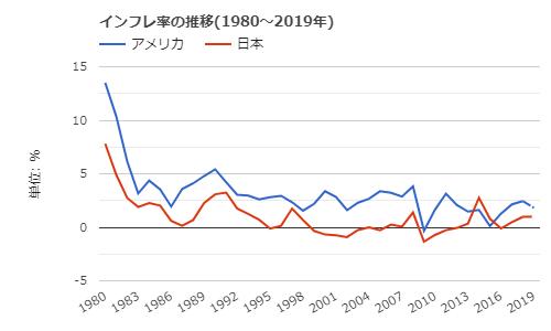 インフレ率の推移(1980~2019年) (アメリカ, 日本)