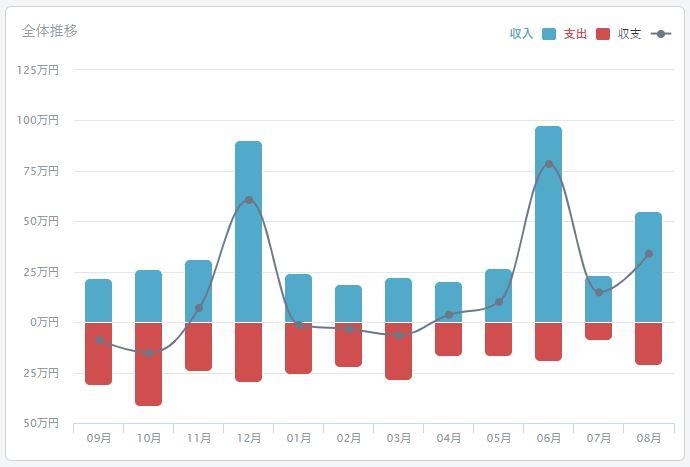 2020年08月のFIREラボのFIRE家計簿_収支