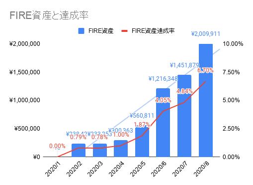 2020年08月のFIREラボのFIRE家計簿_FIRE資産と達成率