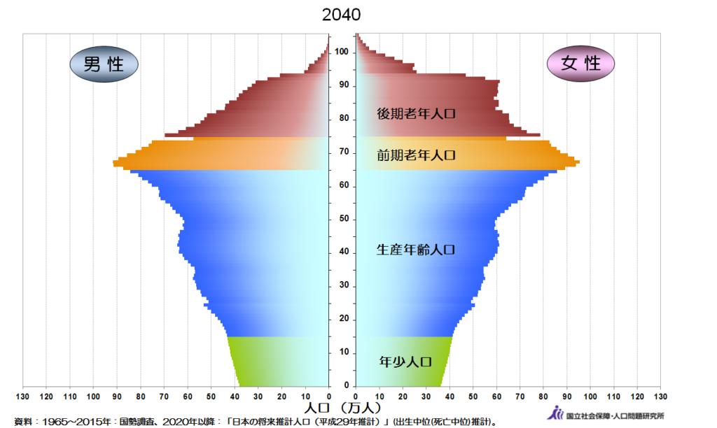 日本の人口ピラミッド2040年