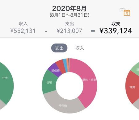 2020年08月のFIREラボのFIRE家計簿