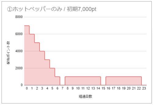GoToEat ① ホットペッパーのみ / 初期7,000