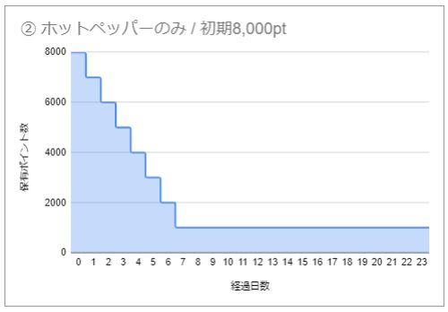 GoToEat ② ホットペッパーのみ/初期8,000pt