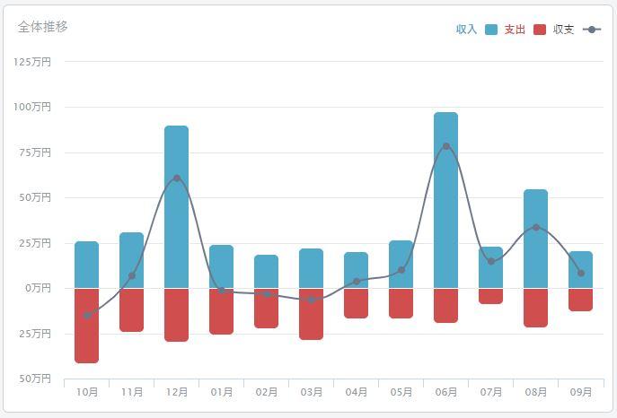 2020年09月のFIREラボのFIRE家計簿_収支