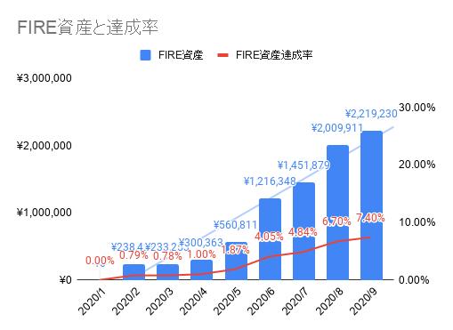 2020年09月のFIREラボのFIRE家計簿_FIRE資産と達成率