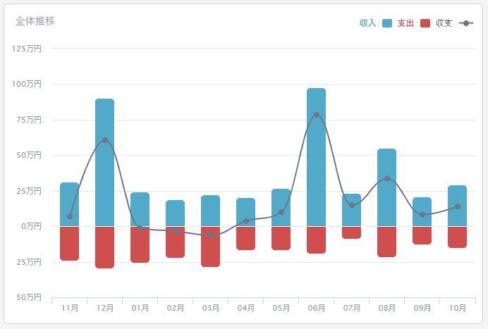 2020年10月のFIREラボのFIRE家計簿_収支